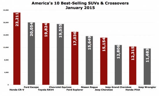 January 2015 SUV best sellers chart