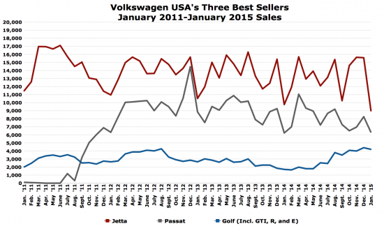 VW Jetta Golf Passat sales chart