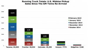Каина сегментов: среднего размера грузовик продаж в США в феврале 2015 года