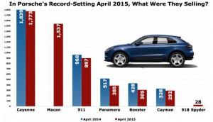 Это то, что Порше продал, чтобы установить в США рекорд продаж в апреле 2015 года