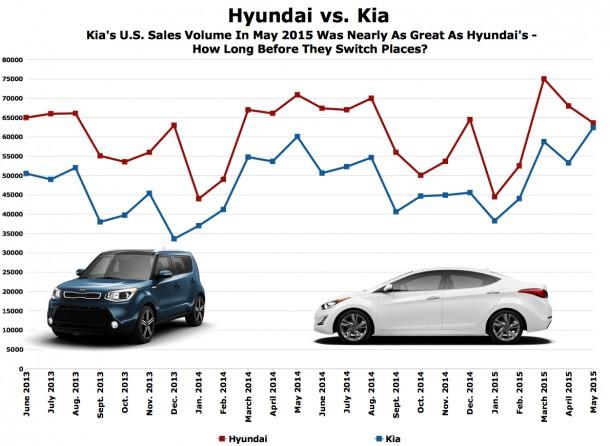 Hyundai Kia sales chart May 2015